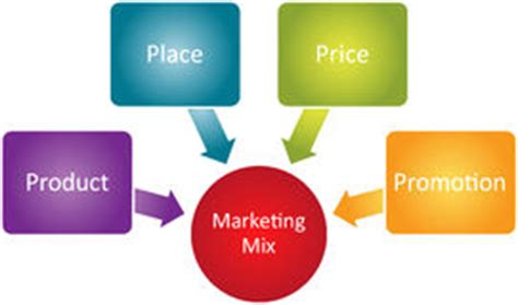 Channels Of Distribution - Business Plan Nigeria