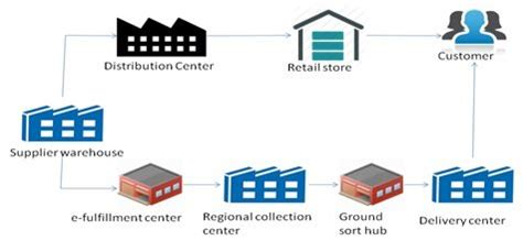 Distribution Channels Business Plan - buywritehelpessaycom