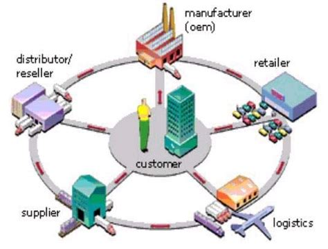 Distribution channels in a business plan - panationalorg